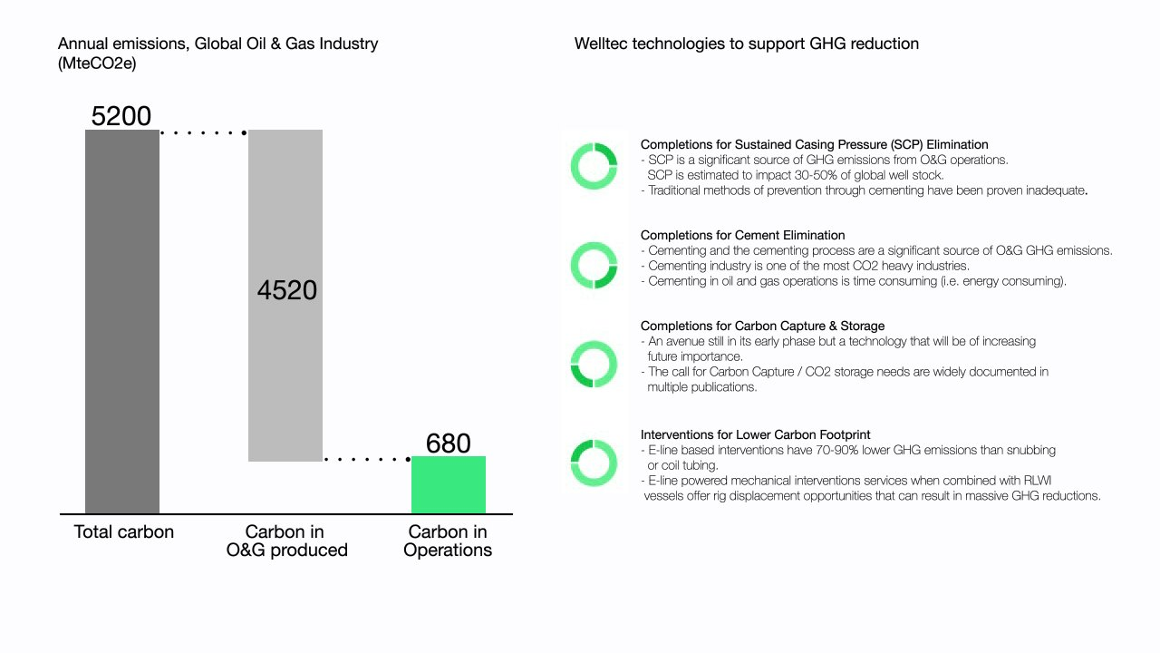 1036X518 Annual Emissions